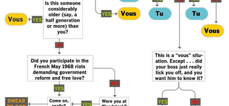 "When to use ""tu"" or ""vous"" in French"